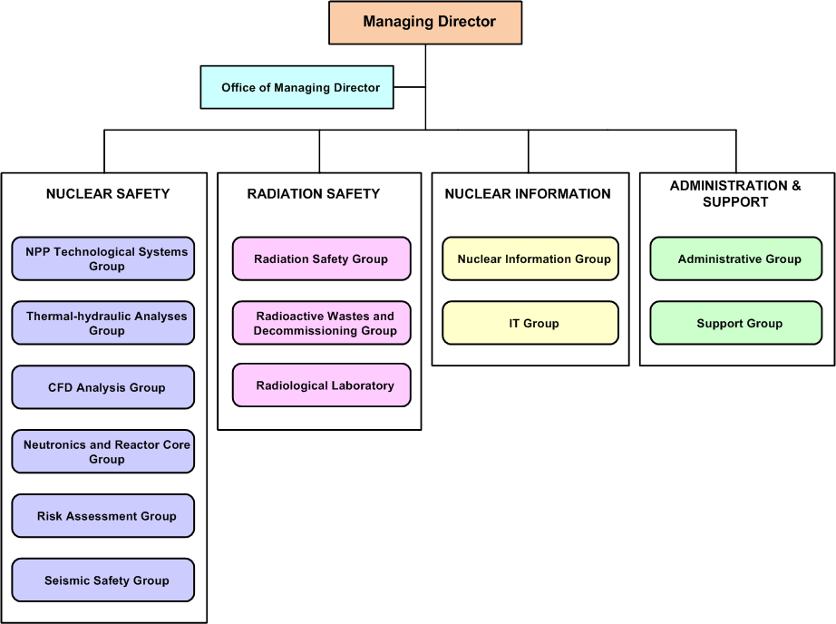 nrsc-org-chart-2014-min_1
